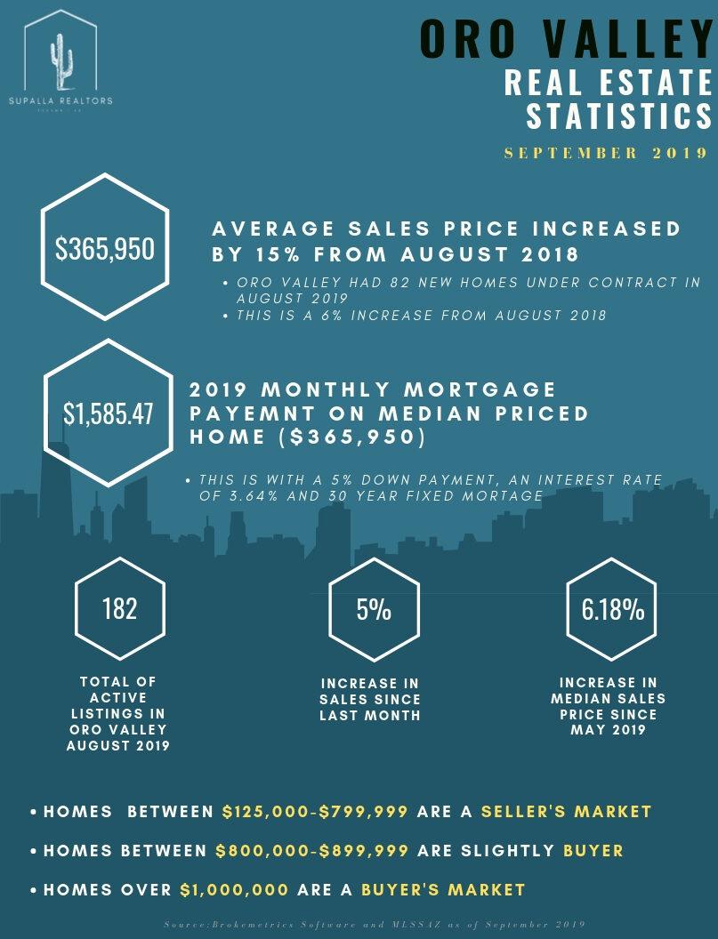 Oro Valley Statistics Snapshot