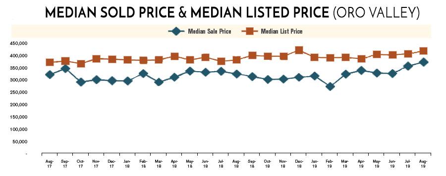 average price home oro valley 2019