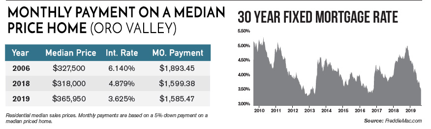 monthly payment on oro valley home 2019